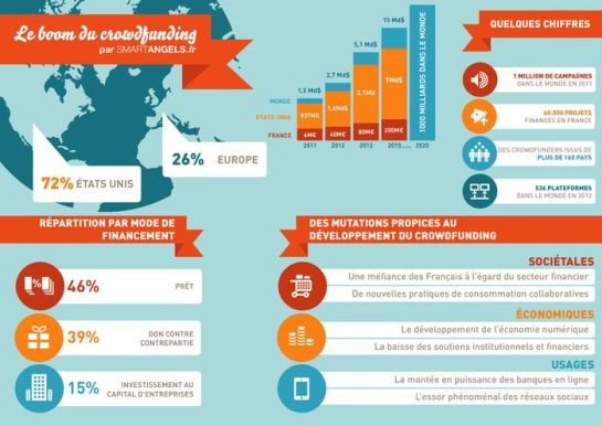 crowdfunding-Infographie-SmartAngels