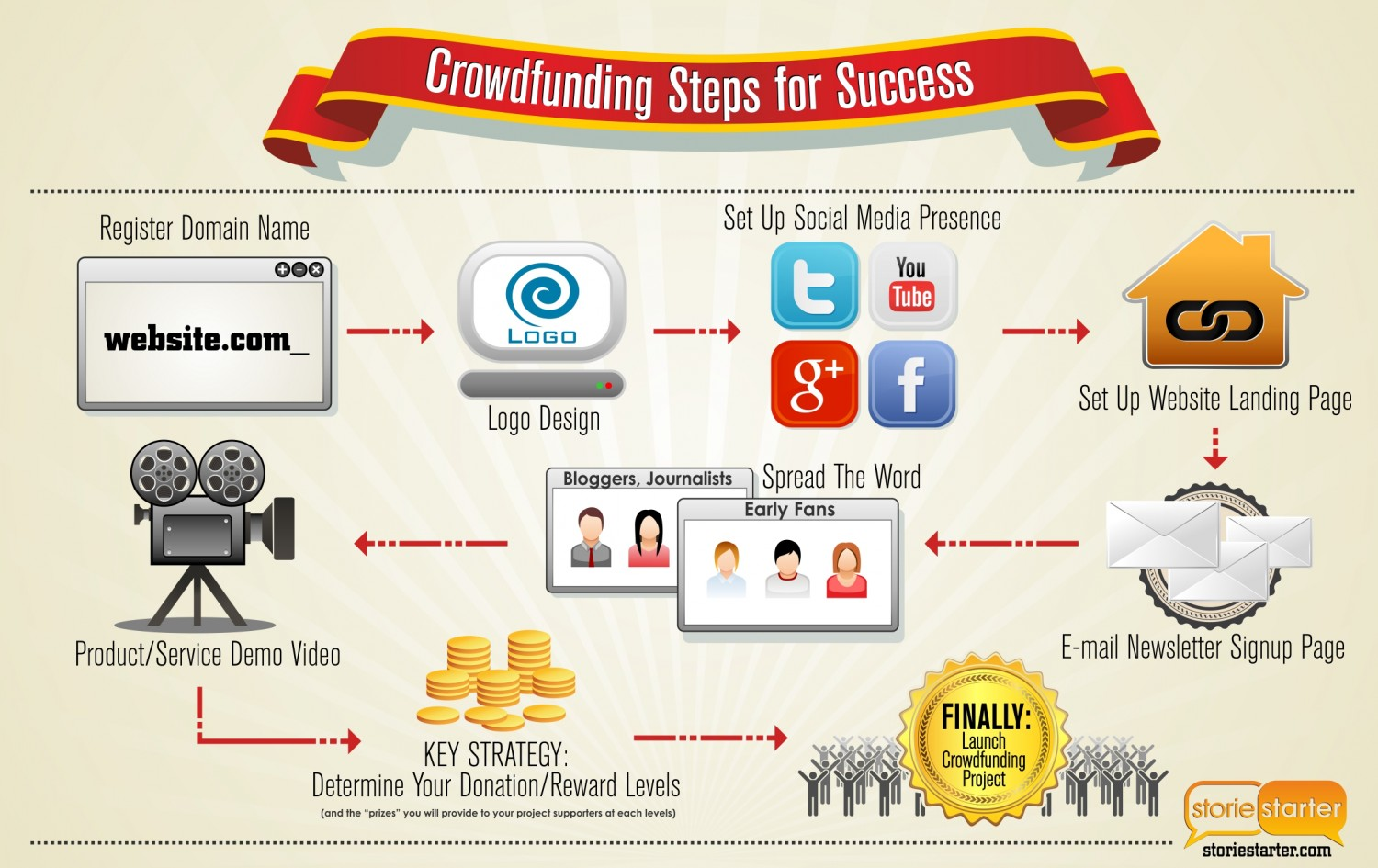 crowdfunding-steps-for-success_53261edd8cf52_w1500