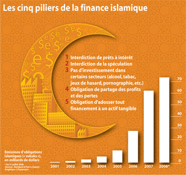 Finance_Islamique