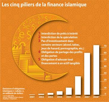 Finance_Islamique