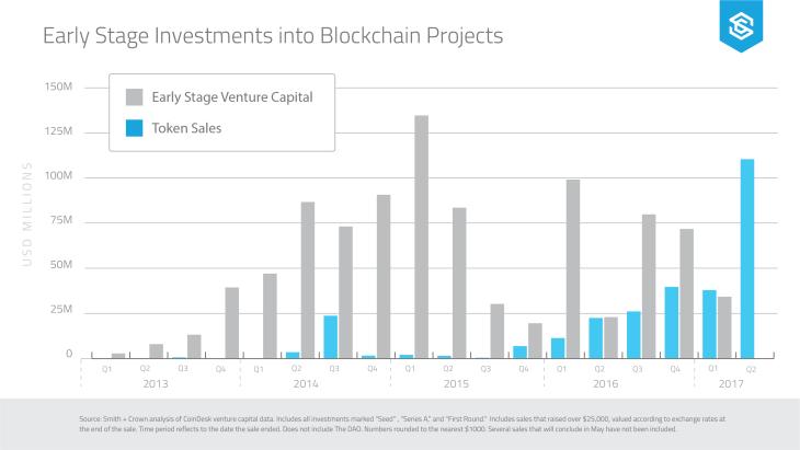 Token-Sales-v-Venture-Capital